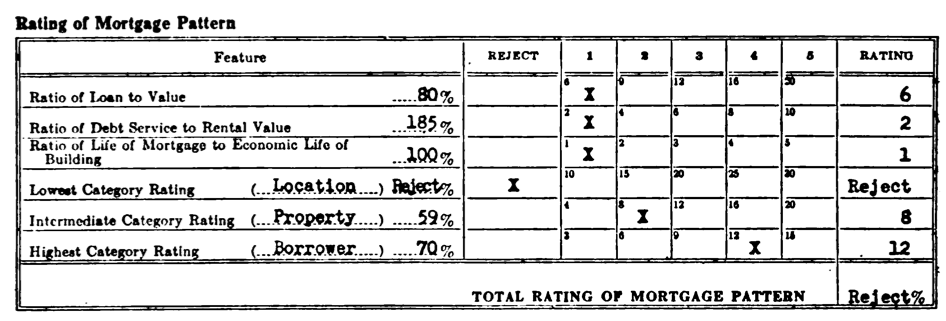 The 1936 Federal Housing Administration Underwriting Manual illustrated how a poor location rating would result in a rejected mortgage application.